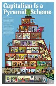 Capitalism is a pyramid scheme