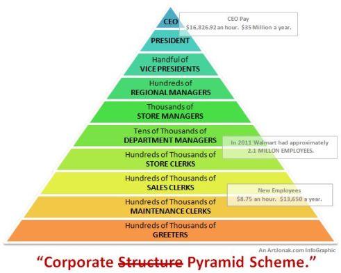 Corporate pyramid scheme
